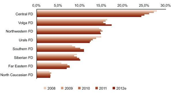 Construction Market Breakdown in Russia by Federal District, 2008-2012