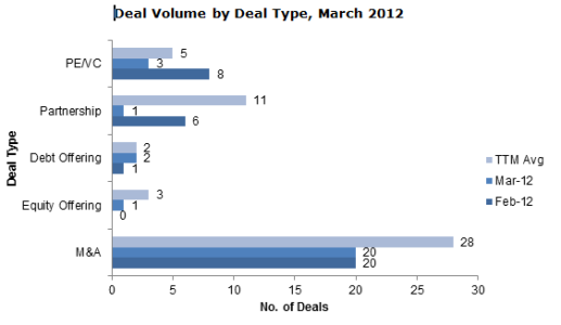 Deal Volume by Deal Type, March 2012