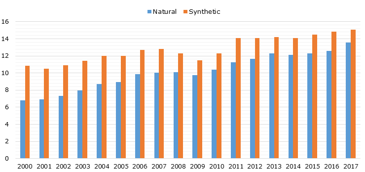 Global production volume of natural and synthetic rubber between 2000 and 2017 (in MMT)