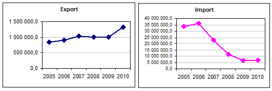 Export and import dynamics of Cement in China in 2005-2010, tons