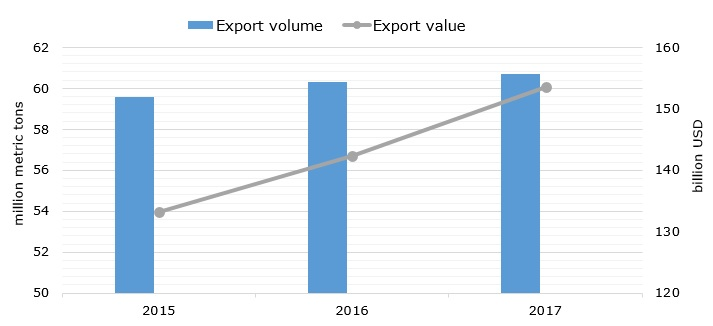 Global fish exports value and volume during 2015-2017
