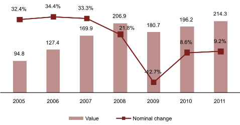 Fixed-Capital Investment in Healthcare in Russia (RUB Bn) and Y-O-Y Change (%), 2005-2011