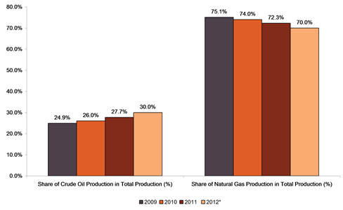 Forest Oil Corporation, Share of Crude Oil and Natural Gas Production in Total Production