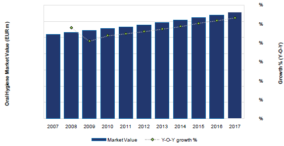 France Oral Hygiene Market Value (EUR m) and Growth (Y-o-Y), 2007-17