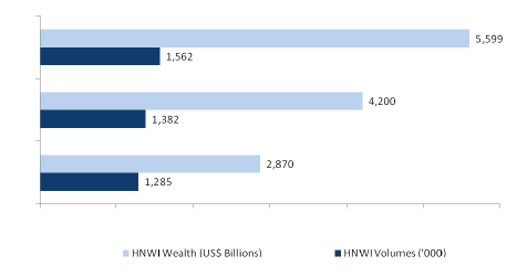 German HNWI Performance (USS Billions and HNWI Volume), 2009-2018