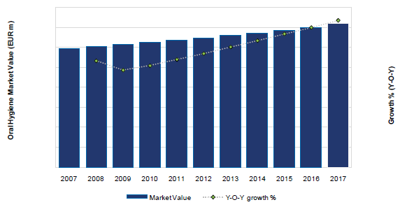 Germany Oral Hygiene Market Value (EUR m) and Growth (Y-o-Y), 2007-17