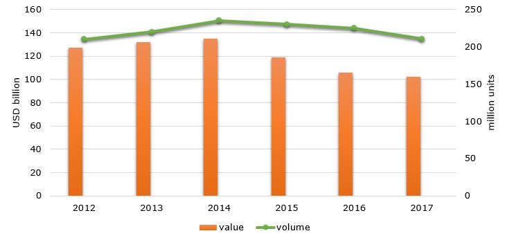 Global LCD TVs sales value and volume over 2012 – 2017 (in USD billion)