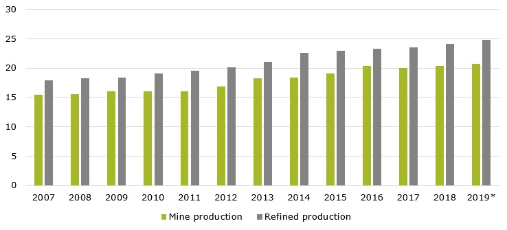 Global copper production during 2007-2019* (in million metric tons)