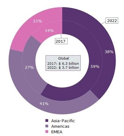 Solar PV Inverters, Market Value, Regional Share (%), 2017 and 2022