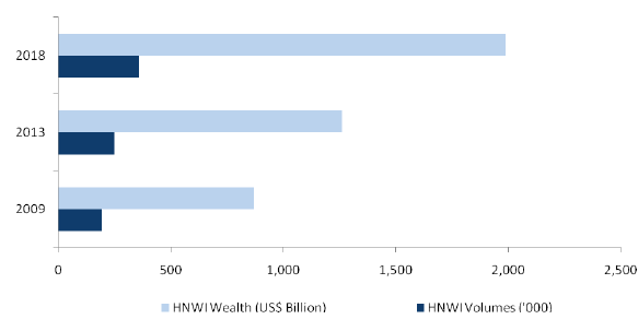 Indian HNWI Performance (US$ Billion and HNWI Volume), 2009-2018