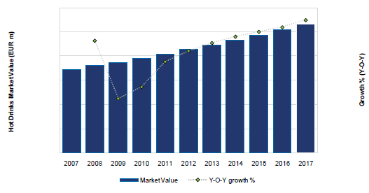 Italy Hot Drinks Market Value (EUR m) and Growth (Y-o-Y). 2007-17