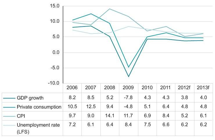 Key macroeconomic indicators of Russia, 2006-2013