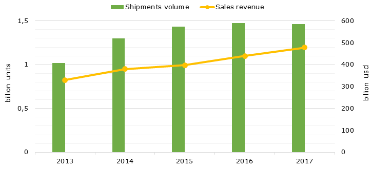 World's smartphones shipments volume and sales revenues over 2013 – 2017