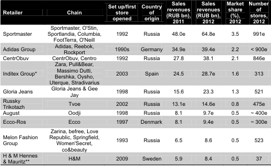 Largest Clothing And Footwear Retailers In Russia, 2012