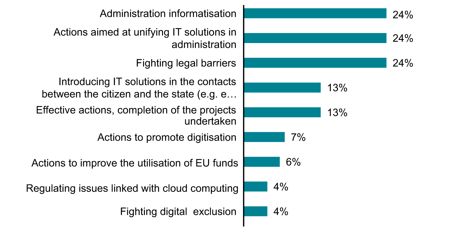 List of the Expected Activities of the Ministry of Administration and Digitisation (%), 2012