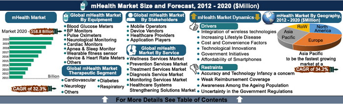 mHealth Market (Devices, Applications, Services & Therapeutics) - Global Mobile Healthcare Industry Size, Analysis, Share, Growth, Trends and Forecast, 2012 - 2020