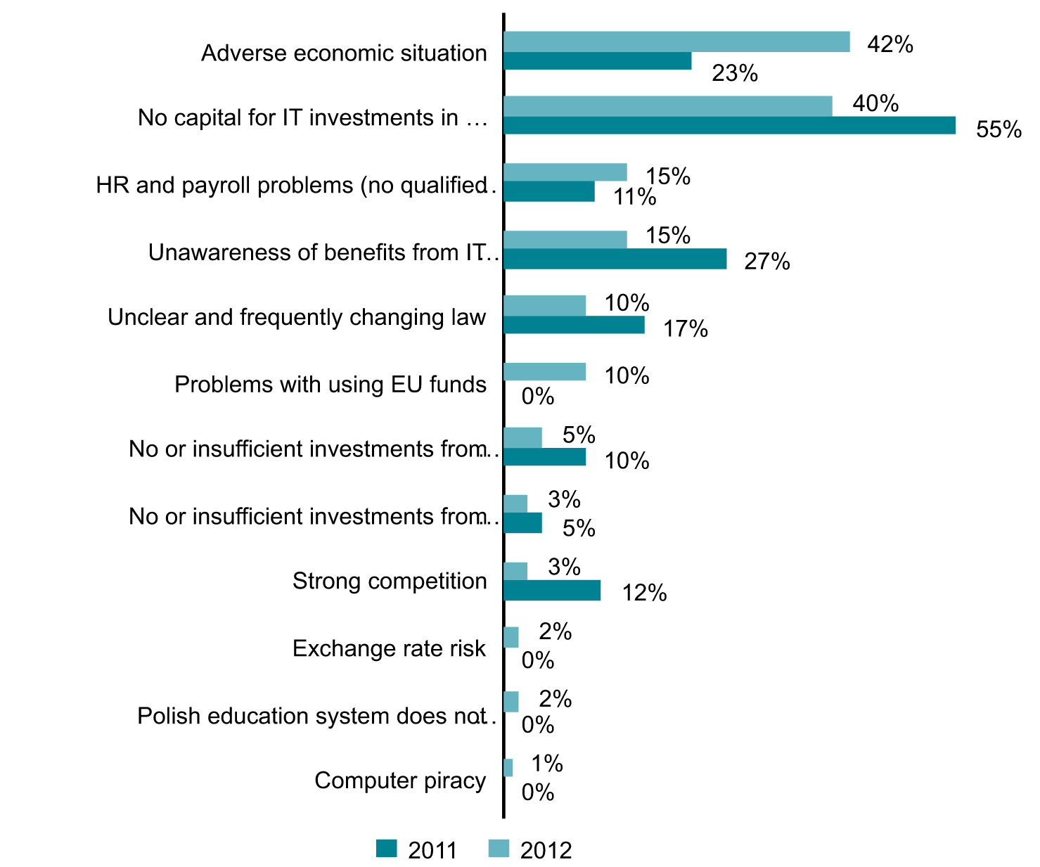 Main Growth Barriers for the IT Market in Poland (%), 2011-2012