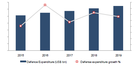 Malaysian Defense Expenditure (US$ Billion), 2015-2019