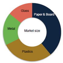 Market Share of Various Packaging Materials 2013