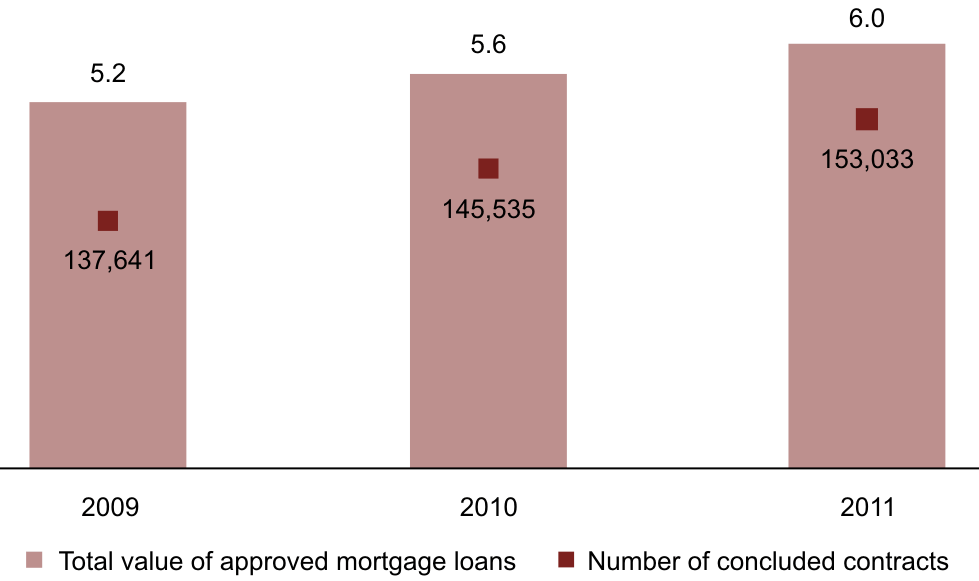 Mortgage market in Slovakia (value in €bn and number of contrasts), 2009-2011