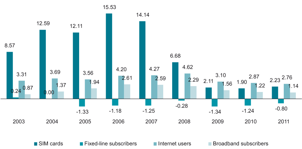 Net additions (m) of SIM cards, fixed-line subscribers, internet users and broadband subscribers in Central Europe, 2003-2011