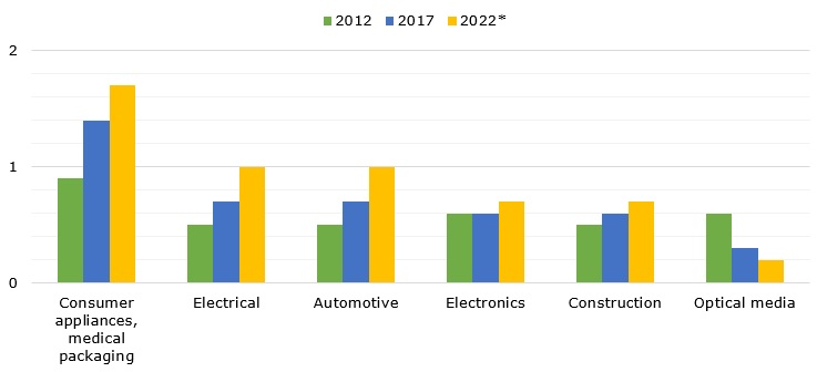 World's demand for polycarbonates in 2012, 2017 and 2022*, by application (in million tons)