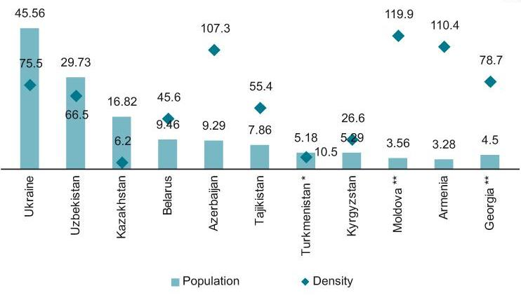 Population (m) and density of population (people per 1 km2) of CIS countries and Georgia, July 2012