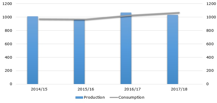 Global corn production and consumption during 2014/15 – 2016/17 (in million metric tons)
