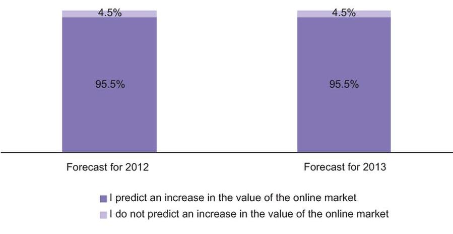 Respondents' Forecasts for the Development of Online Dermocosmetics Sales in 2012-2013 in Poland (%), October 2012