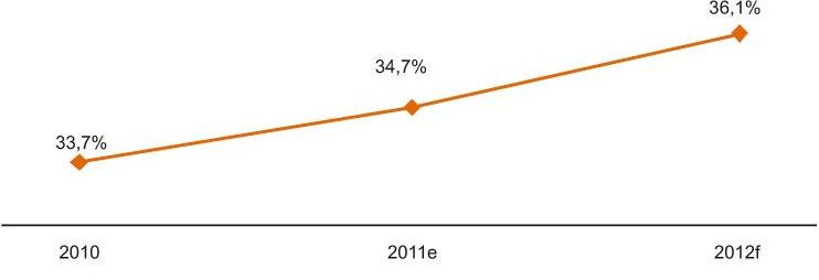 Share of the Audio/Video and Photo Segment in the Value of the Retail Market of Home Appliances, Consumer Electronics and Digital Media in Poland (%), 2010-2012