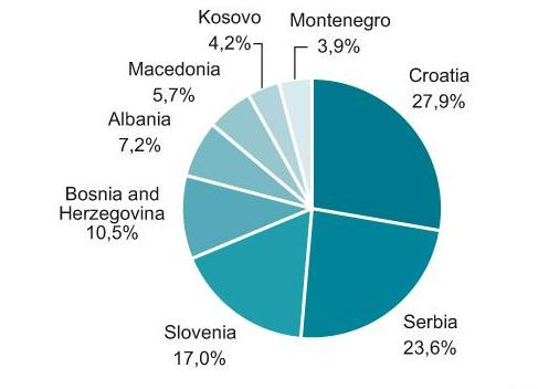 Shares (%) of Particular Countries in the Value of the Telecommunications Market in the Balkan States, 2011