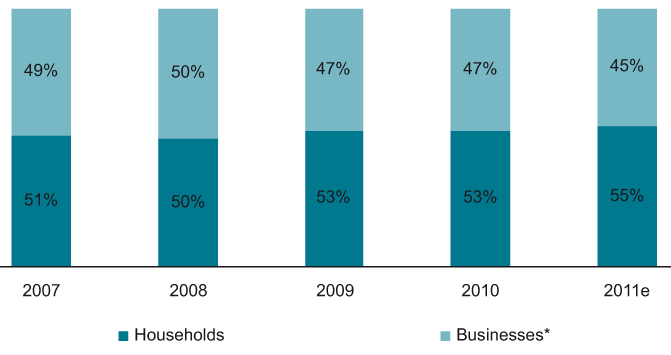 Shares (%) of the business and household segment in the total value of the telecommunications services market in Poland, 2007-2011