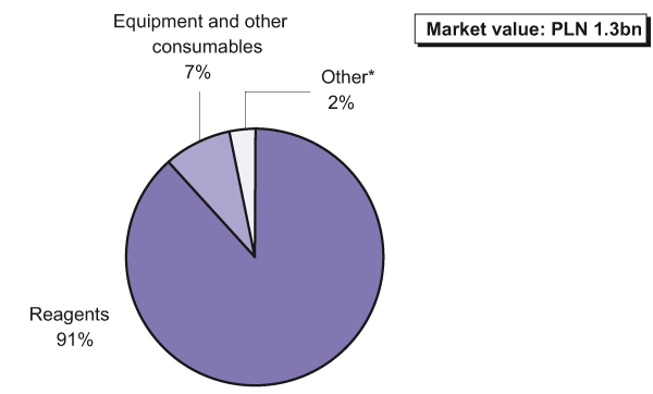 Shares of the Polish IVD market sectors by value (%), 2011
