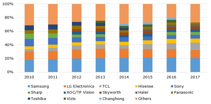 LCD TV manufacturers' shares of global market during 2010 – 2017 based on shipments (in %)