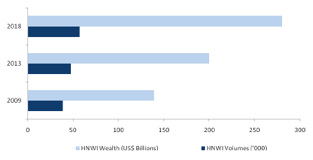 South African HNWI Performance (US$ Billions and HNWI Volume), 2009-2018