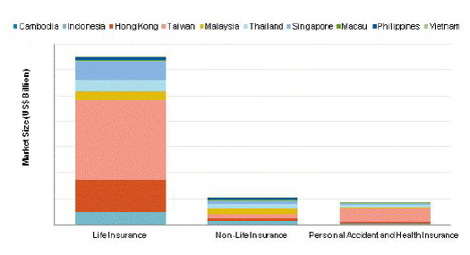 Southeast Asian Region - Total Insurance Industry by Insurance Segment (US$ Billion), 2011