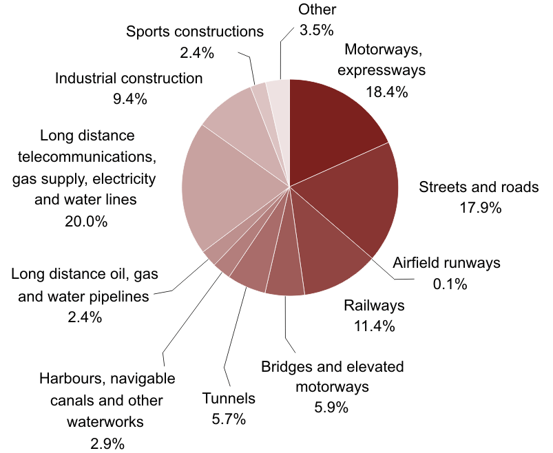 Structure of civil engineering construction output in the Czech Republic, by category, 2010