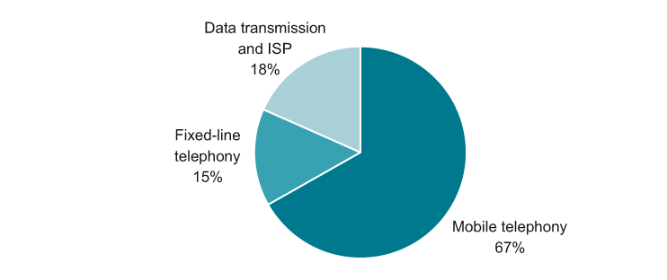 Structure (%) of the telecommunication services market in Central Europe by key segments, 2012