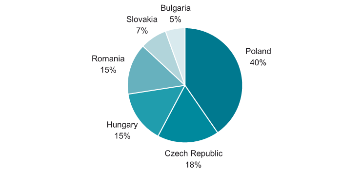 Structure (%) of the telecommunications services market in Central Europe by countries (%), 2012