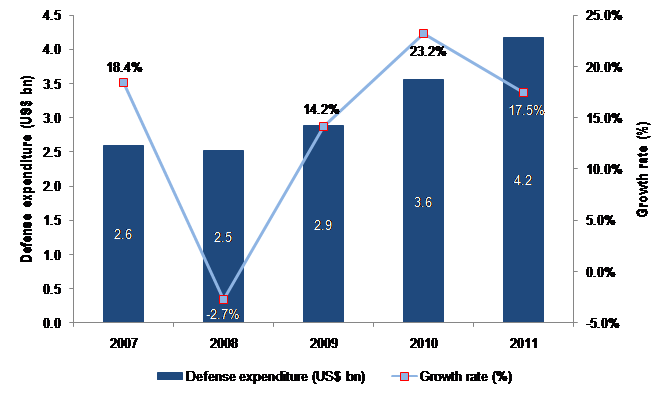 The Chilean Defense Industry: Market Opportunities and Entry Strategies, Analyses and Forecasts to 2016