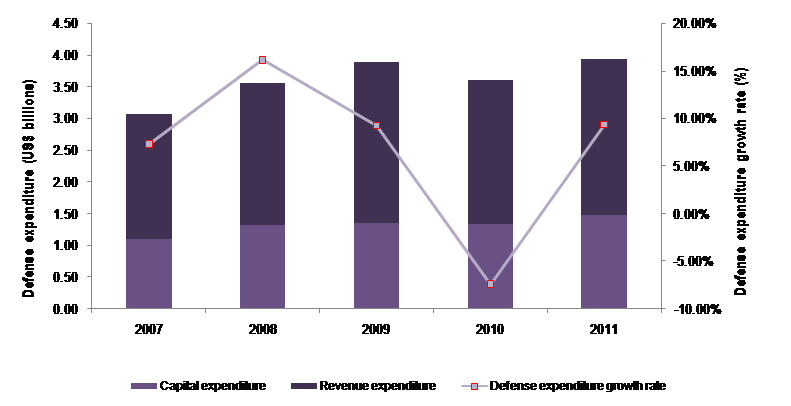The Finnish Defense Industry: Market Opportunities and Entry Strategies, Analyses and Forecasts to 2016