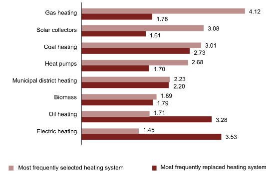 The Frequency of Choice and Resignation When Replacing Heating Systems in Poland, 2012