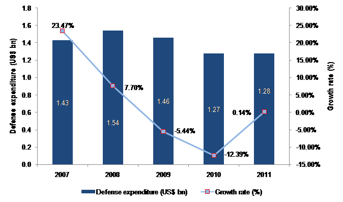 The Irish Defense Industry: Market Opportunities and Entry Strategies, Analyses and Forecasts to 2016