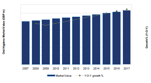 The UK Oral Hygiene Market Value (EUR m) and Growth (Y-o-Y), 2007-17