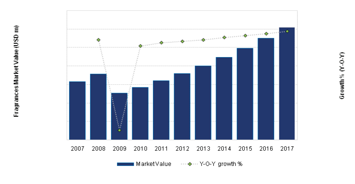 The United States Fragrances Market Value (USD m) and Growth (Y-o-Y), 2007-17