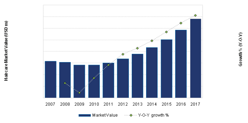 The United States Haircare Market Value (USD m) and Growth (Y-o-Y), 2007-17