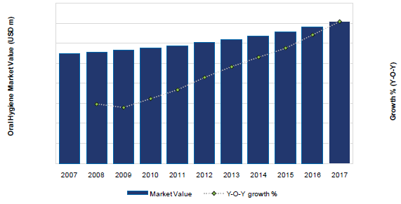 The United States Oral Hygiene Market Value (USD m) and Growth (Y-o-Y), 2007-17