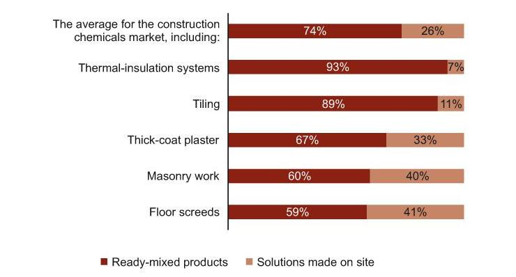The Use of Construction Chemicals in Poland: Ready-Mixed Products and Solutions Made On Site (%), 2012