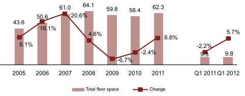 Total floor space of housing completed in Russia (million m2 and y-o-y change), 2005-2012