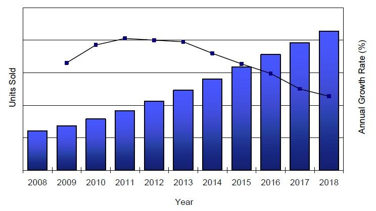 Units Sold. Insulin Pen Market. U.S. 2008 - 2018